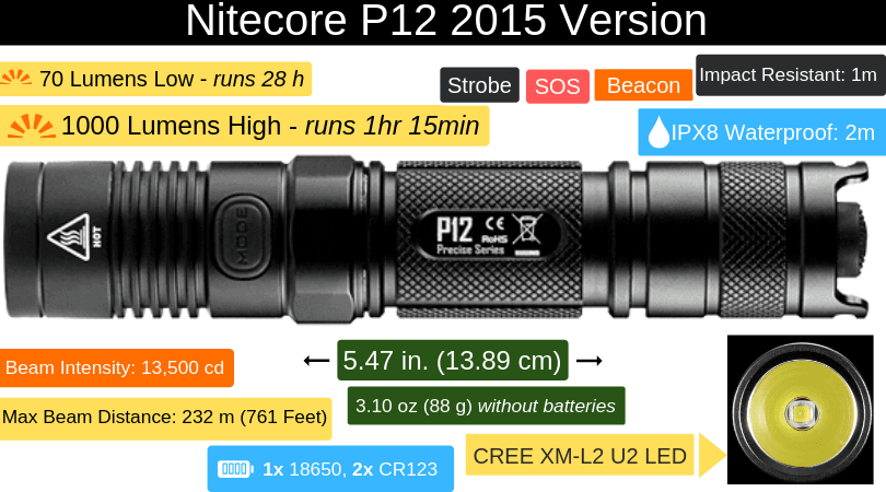 nitecore p12 2015 tactical flashlight long throw